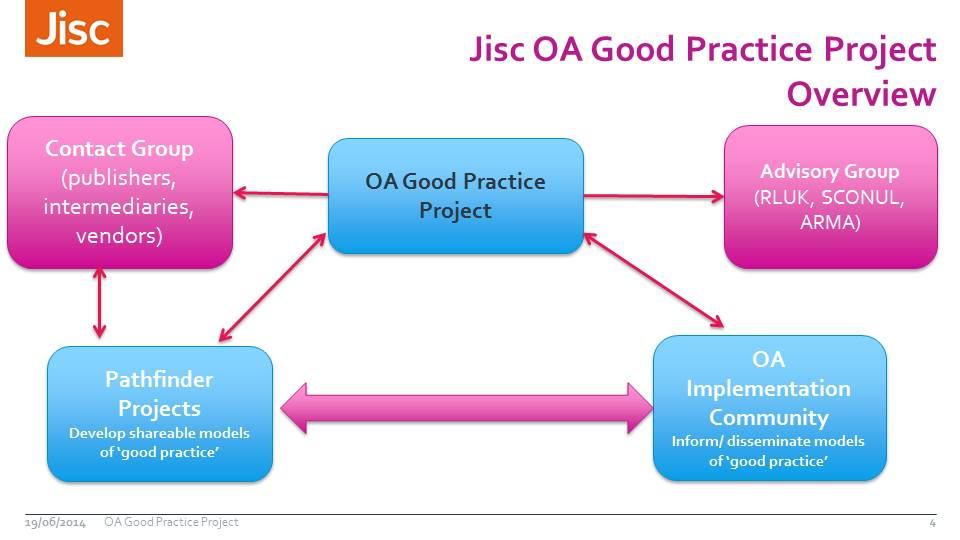 OA Good Practice Overview- 17th June workshop