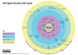 Open-Access-Life-Cycle-Diagram-Mar2015